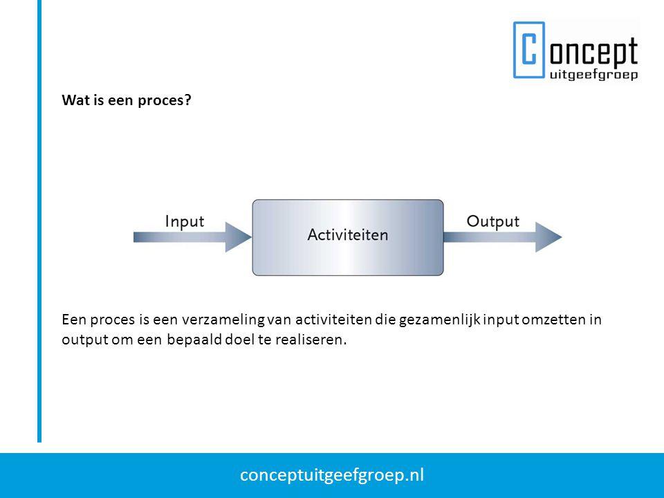 conceptuitgeefgroep.nl Wat is een proces? Een proces is een verzameling van activiteiten die gezamenlijk input omzetten in output om een bepaald doel