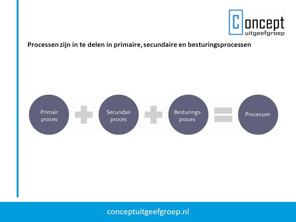 conceptuitgeefgroep.nl Kwaliteitssystemen zijn veelal gebaseerd op: Kwaliteitsbeleid Procedures en voorschriften Interne audits en directiebeoordelingen Verandermanagement Procesmanagement vormt de basis voor kwaliteitsmanagement