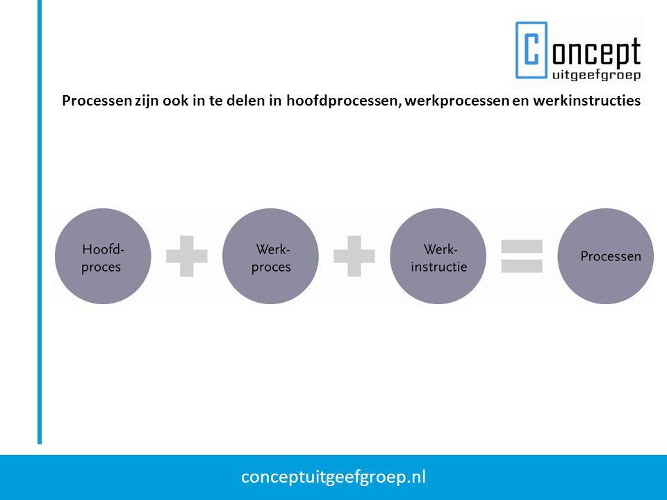 conceptuitgeefgroep.nl Indeling processen in productie-, informatie- en dienstverleningsprocessen Procesmanagement is een systematische en beheerste beïnvloeding van processen om ervoor te zorgen dat organisatiedoelen worden gerealiseerd.