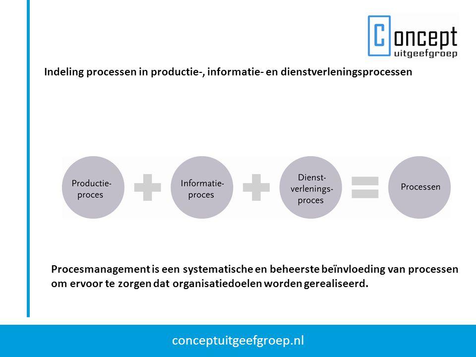 conceptuitgeefgroep.nl Indeling processen in productie-, informatie- en dienstverleningsprocessen Procesmanagement is een systematische en beheerste b