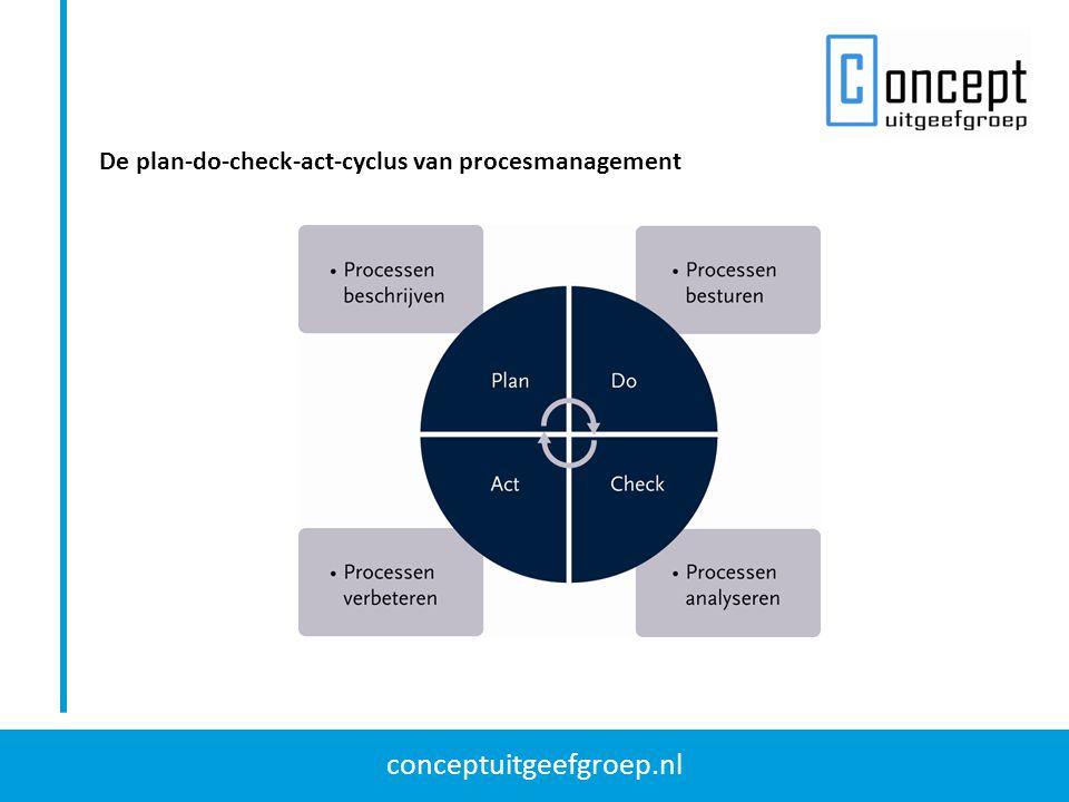 conceptuitgeefgroep.nl De plan-do-check-act-cyclus van procesmanagement