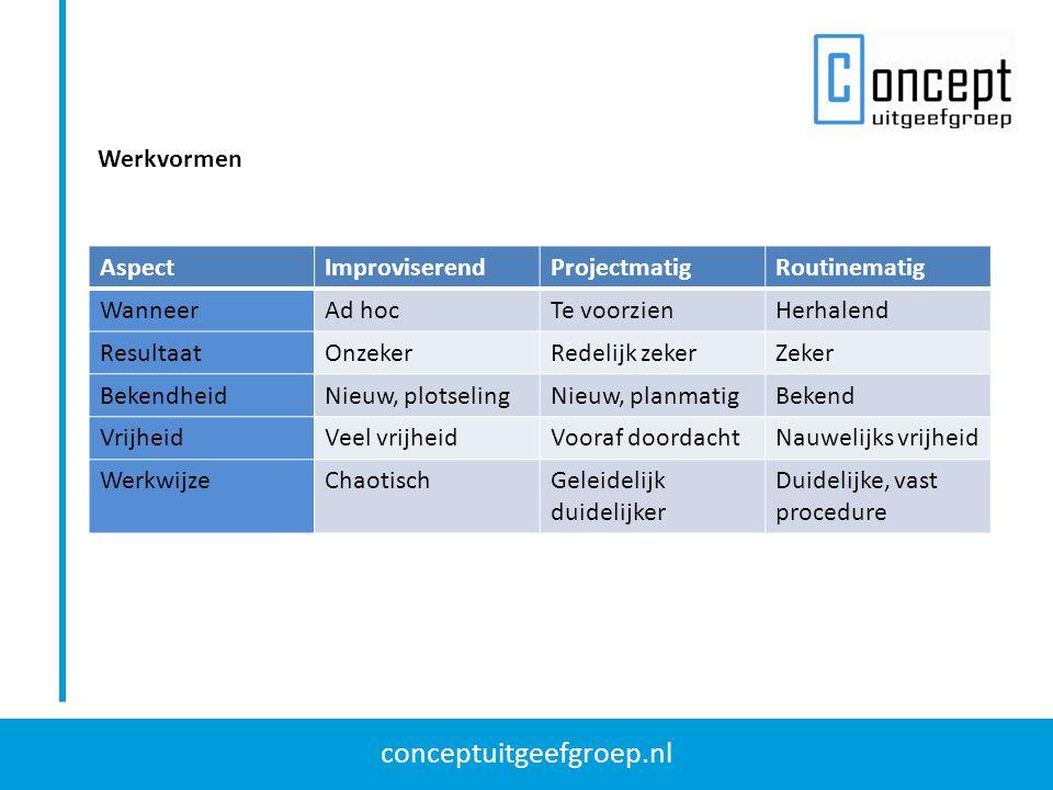 conceptuitgeefgroep.nl Werkvormen AspectImproviserendProjectmatigRoutinematig WanneerAd hocTe voorzienHerhalend ResultaatOnzekerRedelijk zekerZeker Be