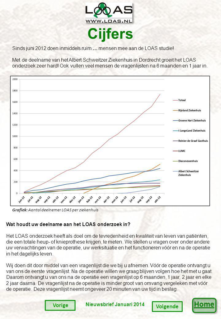 Home Cijfers Sinds juni 2012 doen inmiddels ruim … mensen mee aan de LOAS studie.