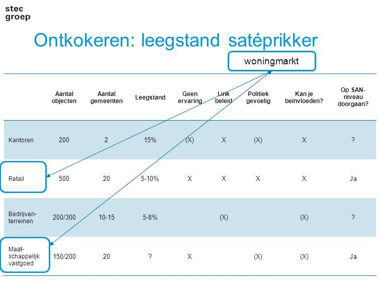 Ontkokeren: leegstand satéprikker Aantal objecten Aantal gemeenten Leegstand Geen ervaring Link beleid Politiek gevoelig Kan je beïnvloeden.