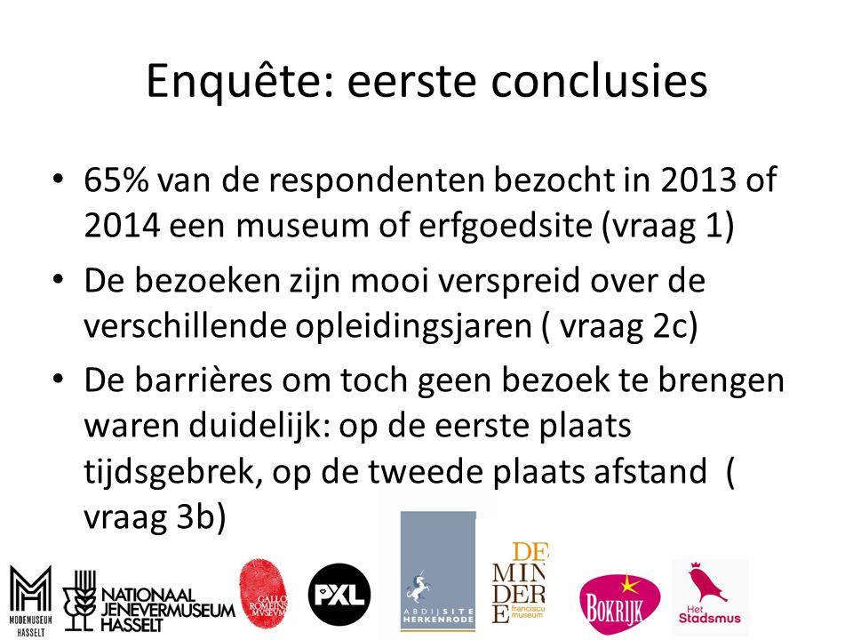 Enquête: eerste conclusies 65% van de respondenten bezocht in 2013 of 2014 een museum of erfgoedsite (vraag 1) De bezoeken zijn mooi verspreid over de verschillende opleidingsjaren ( vraag 2c) De barrières om toch geen bezoek te brengen waren duidelijk: op de eerste plaats tijdsgebrek, op de tweede plaats afstand ( vraag 3b)
