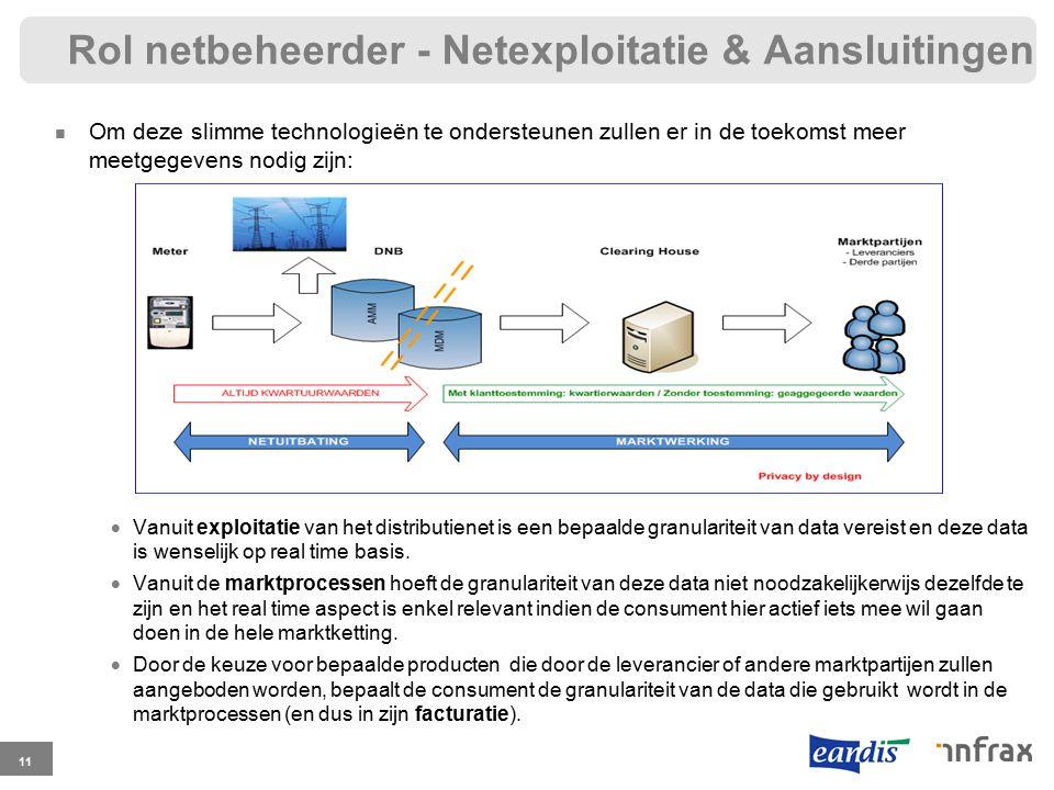 Rol netbeheerder - Netexploitatie & Aansluitingen Om deze slimme technologieën te ondersteunen zullen er in de toekomst meer meetgegevens nodig zijn: