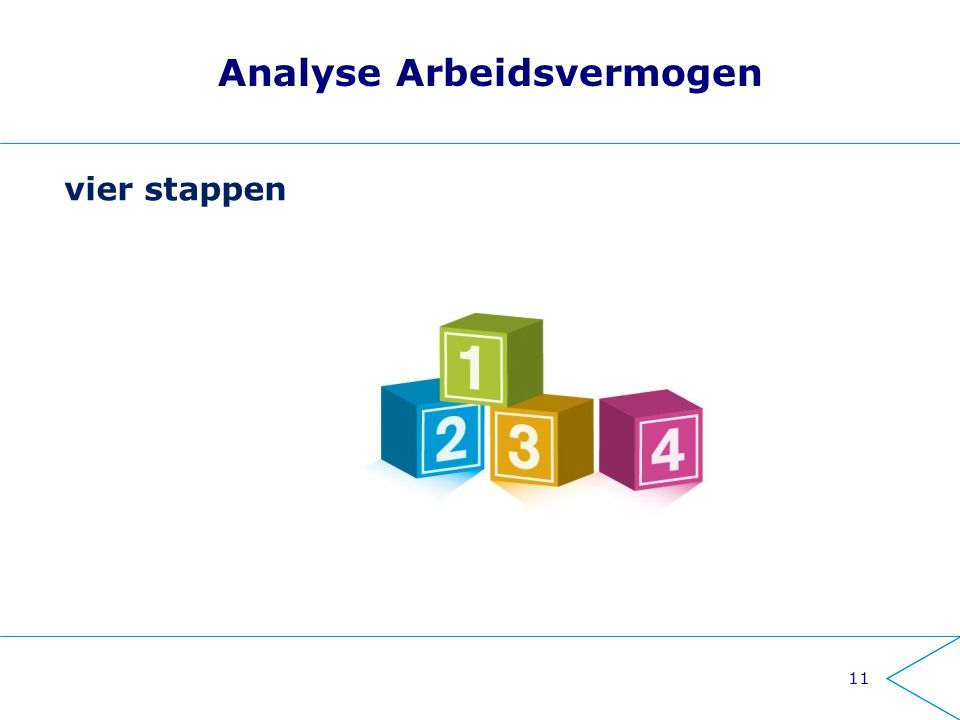 11 Analyse Arbeidsvermogen vier stappen