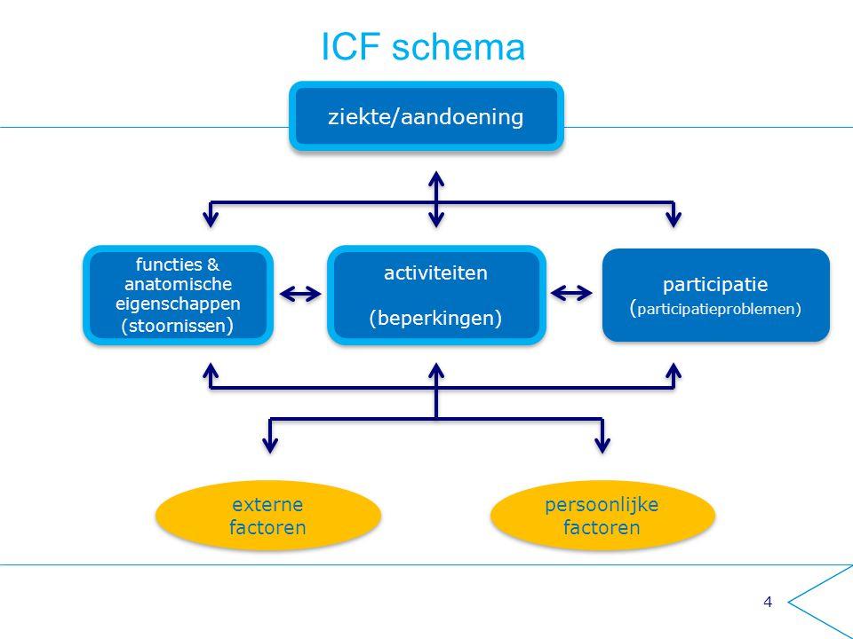ziekte/aandoening participatie ( participatieproblemen) participatie ( participatieproblemen) activiteiten (beperkingen) activiteiten (beperkingen) fu
