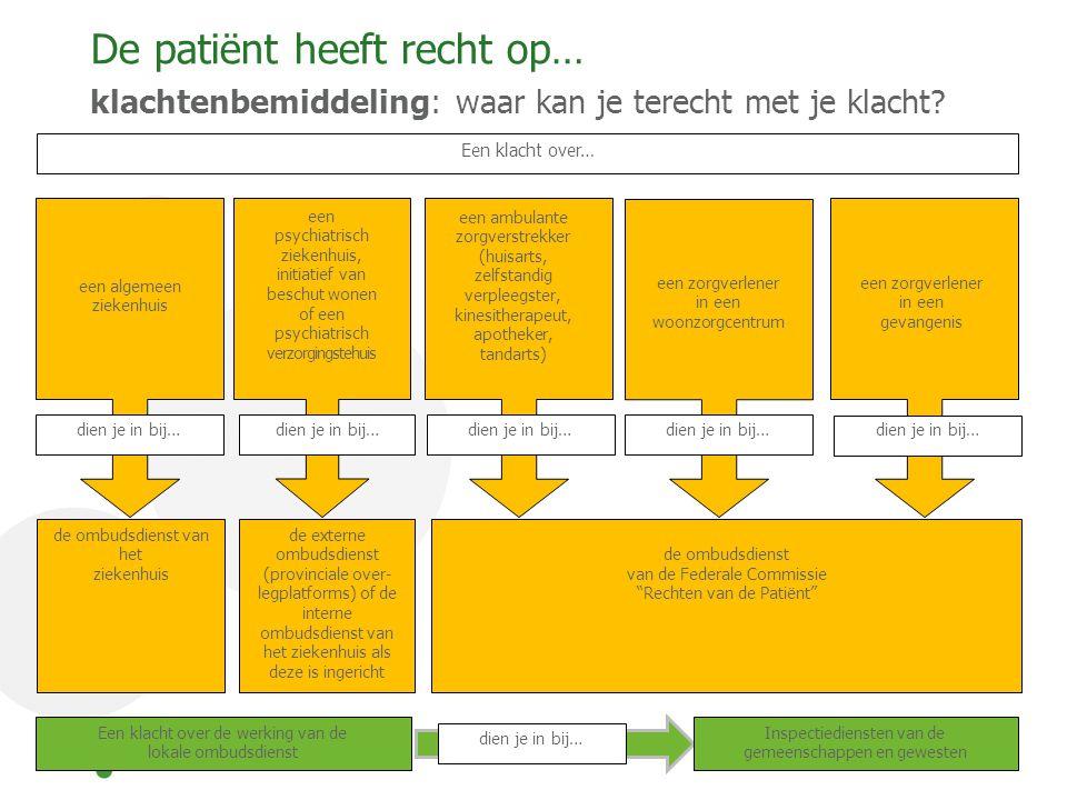 De patiënt heeft recht op… klachtenbemiddeling: waar kan je terecht met je klacht? Een klacht over… dien je in bij… de ombudsdienst van het ziekenhuis