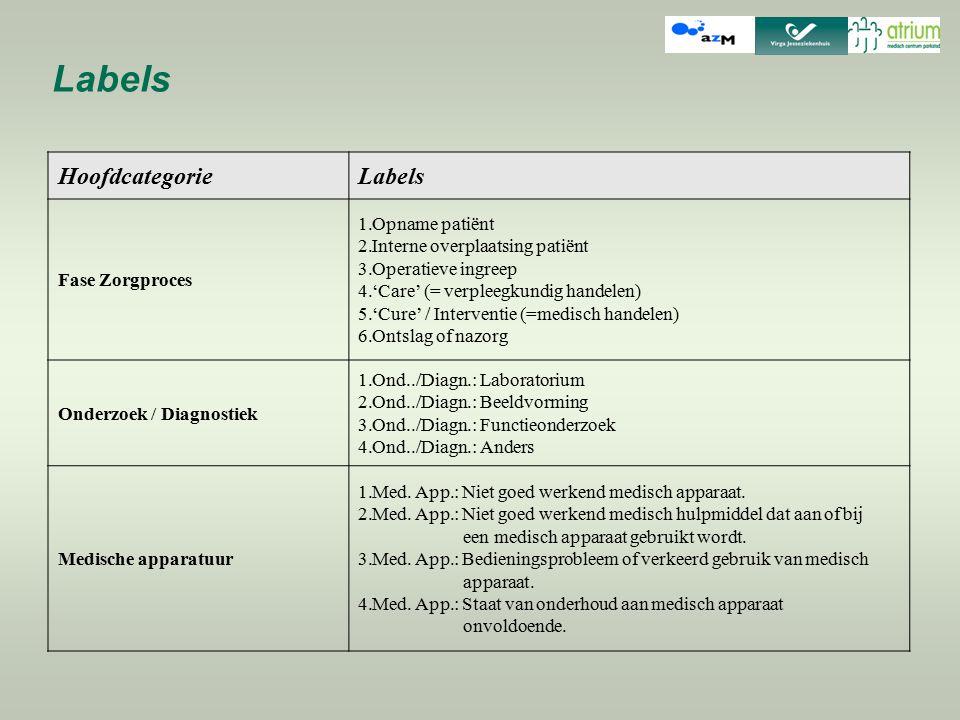 HoofdcategorieLabels Fase Zorgproces 1.Opname patiënt 2.Interne overplaatsing patiënt 3.Operatieve ingreep 4.'Care' (= verpleegkundig handelen) 5.'Cur