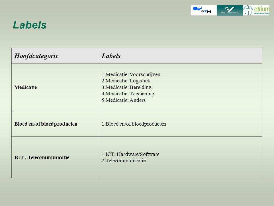 HoofdcategorieLabels Medicatie 1.Medicatie: Voorschrijven 2.Medicatie: Logistiek 3.Medicatie: Bereiding 4.Medicatie: Toediening 5.Medicatie: Anders Bl