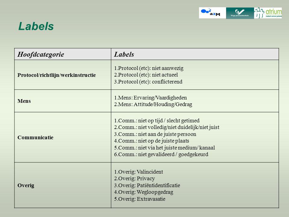 Labels HoofdcategorieLabels Protocol/richtlijn/werkinstructie 1.Protocol (etc): niet aanwezig 2.Protocol (etc): niet actueel 3.Protocol (etc): conflic