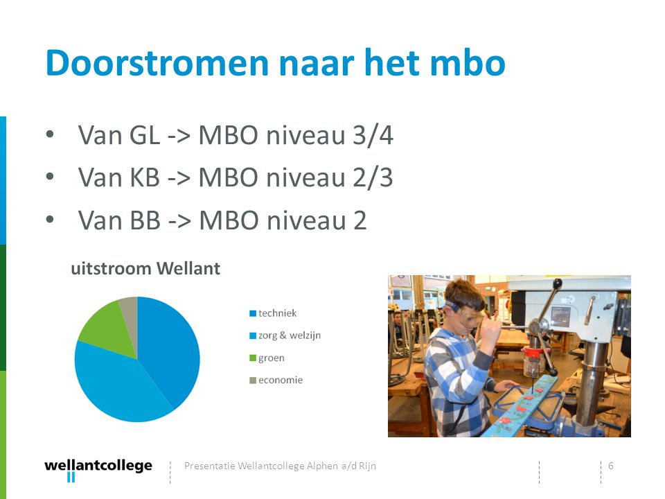 Doorstromen naar het mbo Van GL -> MBO niveau 3/4 Van KB -> MBO niveau 2/3 Van BB -> MBO niveau 2 Presentatie Wellantcollege Alphen a/d Rijn6