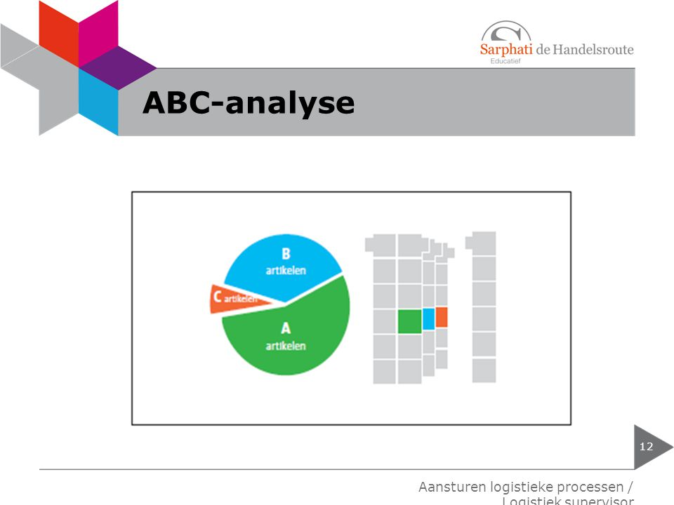 ABC-analyse 12 Aansturen logistieke processen / Logistiek supervisor