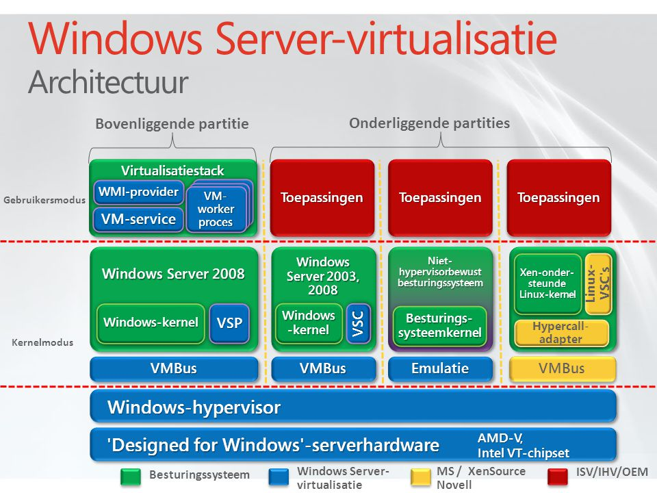 Windows Server-virtualisatie Architectuur Besturingssysteem MS / XenSource Novell ISV/IHV/OEM Windows Server- virtualisatie Bovenliggende partitie Kernelmodus Gebruikersmodus Onderliggende partities ToepassingenToepassingenToepassingenToepassingenToepassingenToepassingen Windows-hypervisorWindows-hypervisor Windows Server 2003, 2008 Windows -kernel VSCVSC Designed for Windows -serverhardware AMD-V, Intel VT-chipset Windows Server 2008 Windows-kernelWindows-kernel EmulatieEmulatieVMBusVMBusVMBusVMBus VMBus Hypercall- adapter Xen-onder- steunde Linux-kernel Linux- VSC s Niet- hypervisorbewust besturingssysteem VirtualisatiestackVirtualisatiestack WMI-providerWMI-provider VM-serviceVM-service VM- worker proces VSPVSP Besturings- systeemkernel