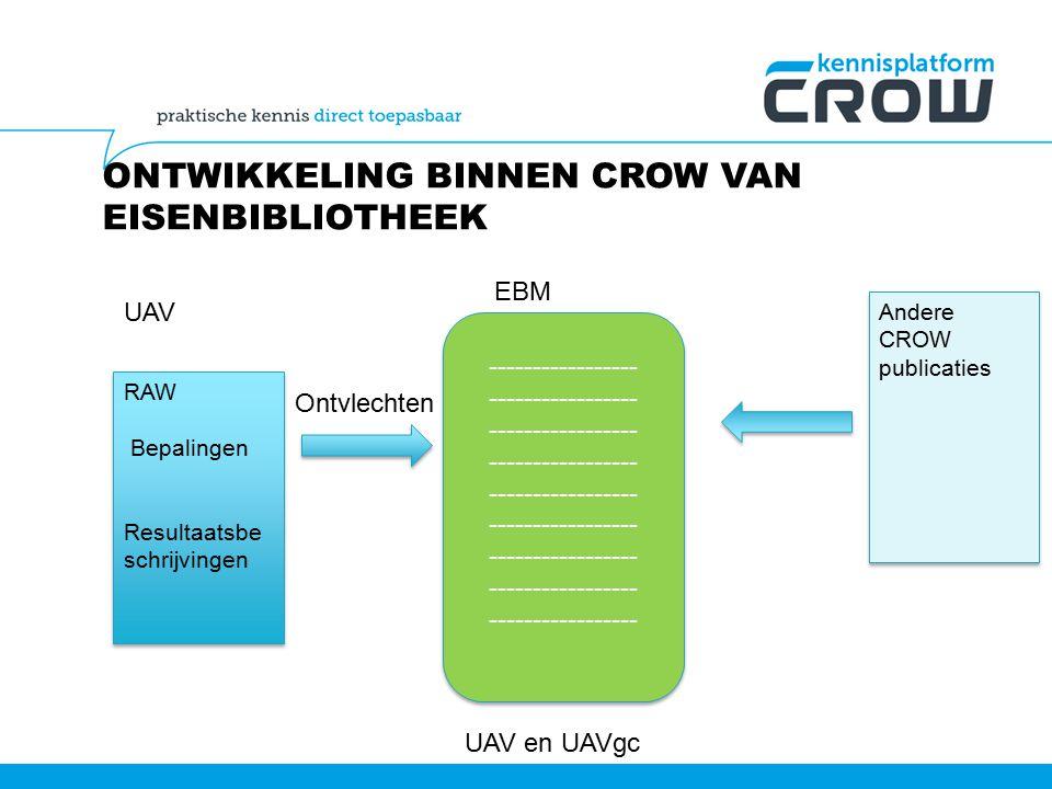 ONTWIKKELING BINNEN CROW VAN EISENBIBLIOTHEEK RAW Bepalingen Resultaatsbe schrijvingen RAW Bepalingen Resultaatsbe schrijvingen UAV ----------------- Ontvlechten EBM UAV en UAVgc Andere CROW publicaties