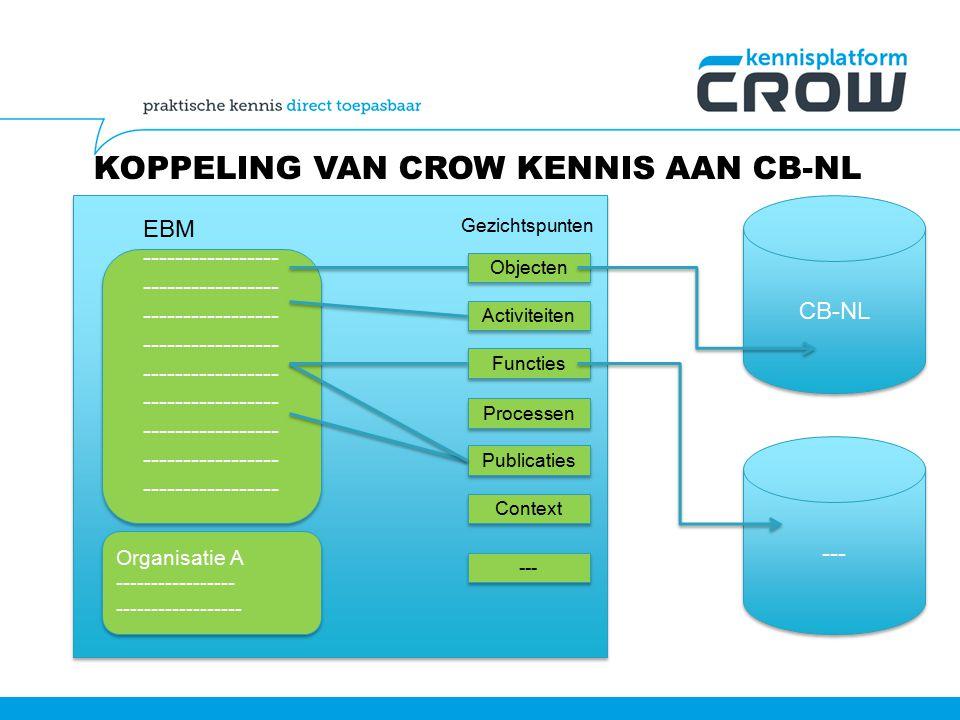 KOPPELING VAN CROW KENNIS AAN CB-NL ----------------- EBM Organisatie A ----------------- ------------------ Organisatie A ----------------- ------------------ Objecten Activiteiten Functies Processen Publicaties Context Gezichtspunten --- CB-NL ---