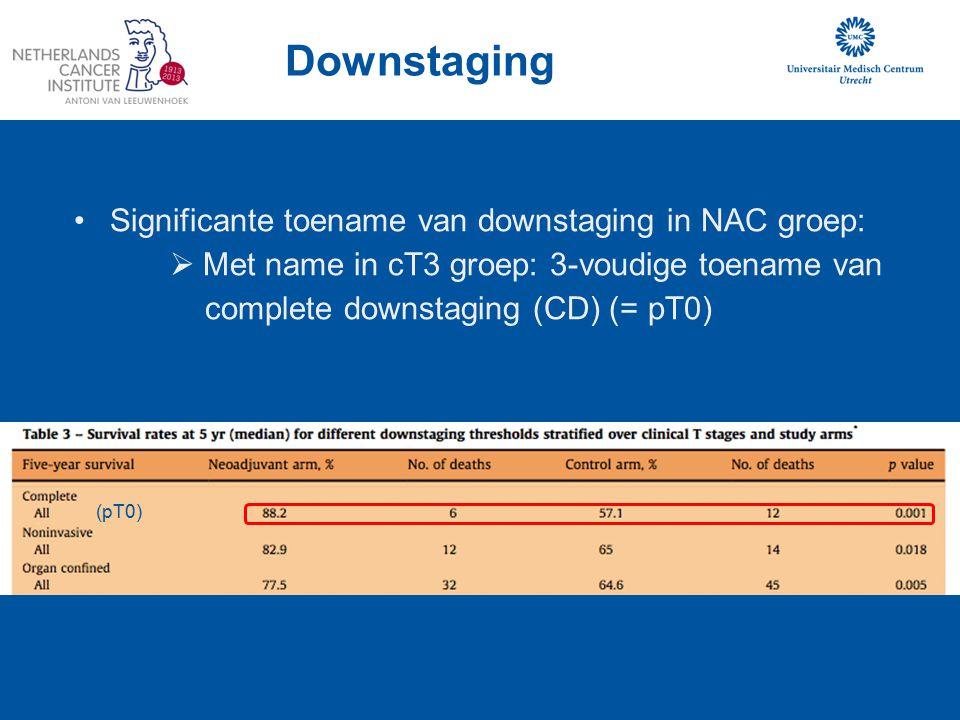 (pT0) Downstaging Significante toename van downstaging in NAC groep:  Met name in cT3 groep: 3-voudige toename van complete downstaging (CD) (= pT0)