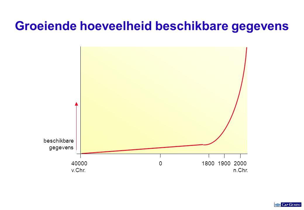 Groeiende hoeveelheid beschikbare gegevens 0180019002000 n.Chr. beschikbare gegevens 40000 v.Chr.