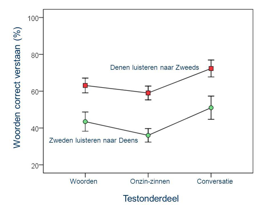 8 sep 2014 Apenkooi Leiden 33 Deens is onverstaanbaar  Zweeds (met babbelruis) Spraak 9 dB zwakker dan ruis: −9 dB Spraak 6 dB zwakker dan ruis: −6 dB Spraak 3 dB zwakker dan ruis: −3 dB Spraak en ruis even sterk: 0 dB Alleen spraak: clean