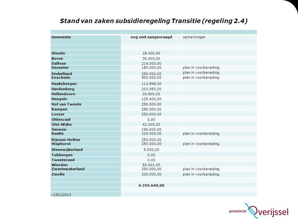Gemeentenog niet aangevraagdopmerkingen Almelo28.400,00 Borne36.000,00 Dalfsen214.000,00 Deventer180.000,00plan in voorbereiding.