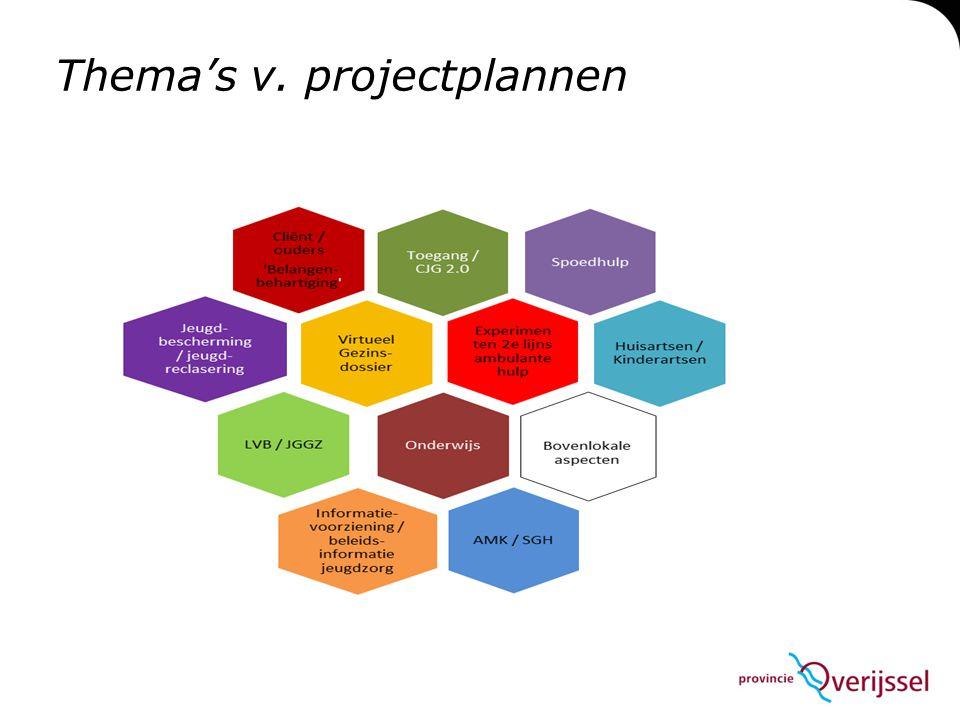 Thema's v. projectplannen