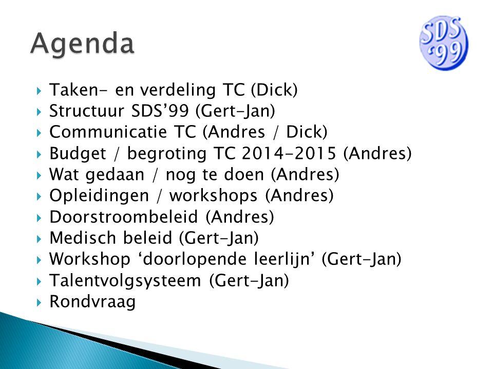  Taken- en verdeling TC (Dick)  Structuur SDS'99 (Gert-Jan)  Communicatie TC (Andres / Dick)  Budget / begroting TC 2014-2015 (Andres)  Wat gedaan / nog te doen (Andres)  Opleidingen / workshops (Andres)  Doorstroombeleid (Andres)  Medisch beleid (Gert-Jan)  Workshop 'doorlopende leerlijn' (Gert-Jan)  Talentvolgsysteem (Gert-Jan)  Rondvraag