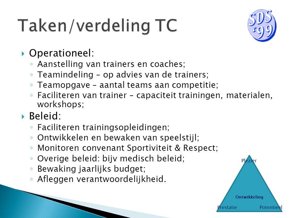  Operationeel: ◦ Aanstelling van trainers en coaches; ◦ Teamindeling – op advies van de trainers; ◦ Teamopgave – aantal teams aan competitie; ◦ Facil