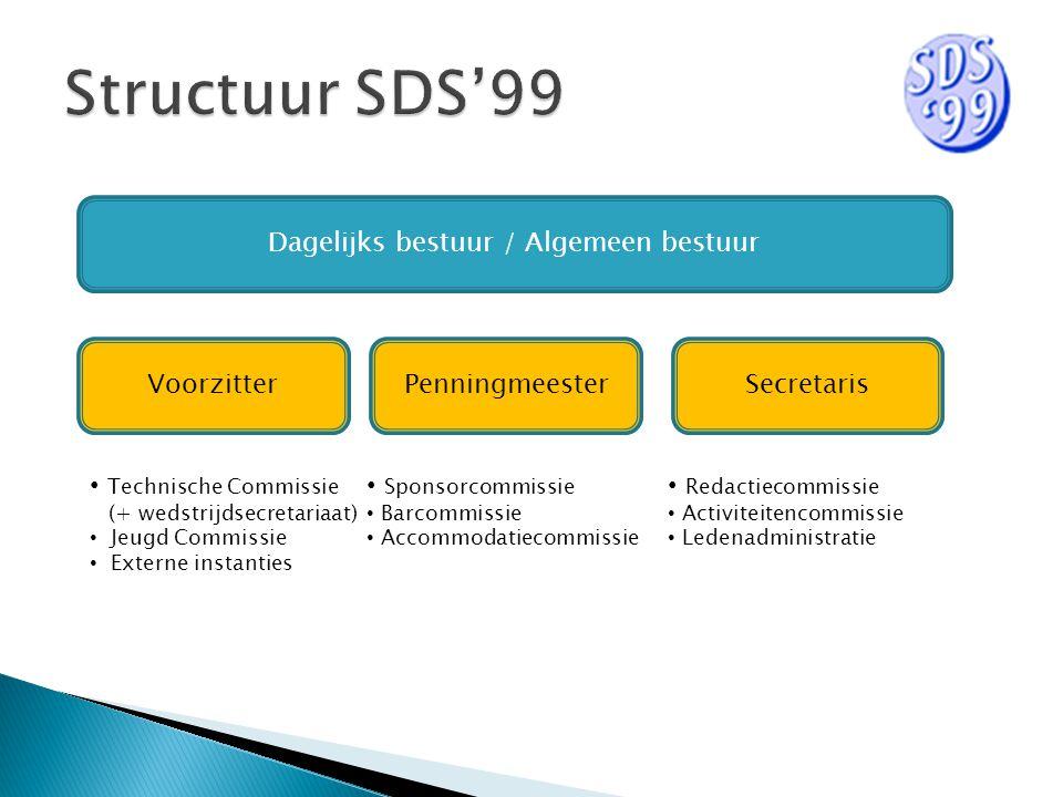 Dagelijks bestuur / Algemeen bestuur VoorzitterSecretarisPenningmeester Technische Commissie (+ wedstrijdsecretariaat) Jeugd Commissie Externe instant