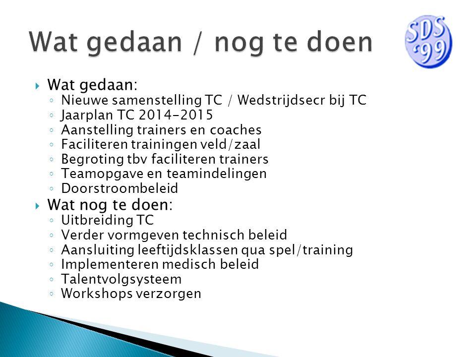  Wat gedaan: ◦ Nieuwe samenstelling TC / Wedstrijdsecr bij TC ◦ Jaarplan TC 2014-2015 ◦ Aanstelling trainers en coaches ◦ Faciliteren trainingen veld