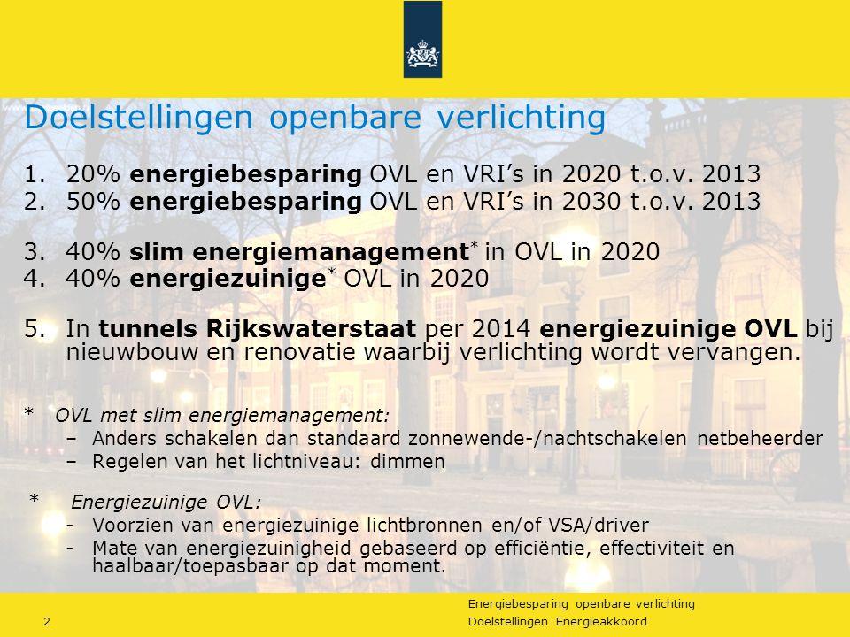 Energiebesparing openbare verlichting 13Doelstellingen Energieakkoord Resultaten monitoring OVLVRI 2014 % Energiezuinige OVL in 2014: 20% (Doel: 40% in 2020) % OVL met led in 2014: 5% Energiezuinige OVL