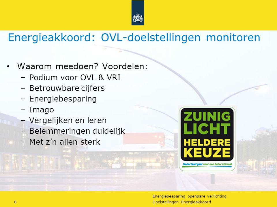 Energiebesparing openbare verlichting 8Doelstellingen Energieakkoord Energieakkoord: OVL-doelstellingen monitoren Waarom meedoen.