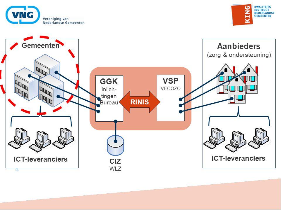 4 GGK Inlich- tingen Bureau VSP VECOZO RINIS Aanbieders (zorg & ondersteuning) Gemeenten ICT-leveranciers CIZ WLZ