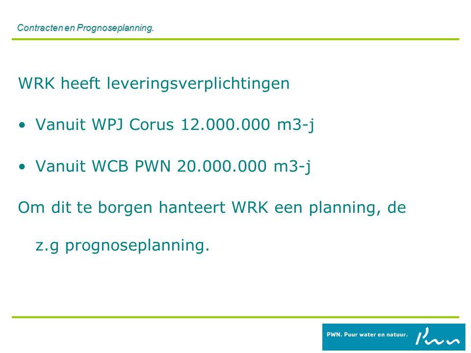 Contracten en Prognoseplanning. WRK heeft leveringsverplichtingen Vanuit WPJ Corus 12.000.000 m3-j Vanuit WCB PWN 20.000.000 m3-j Om dit te borgen han