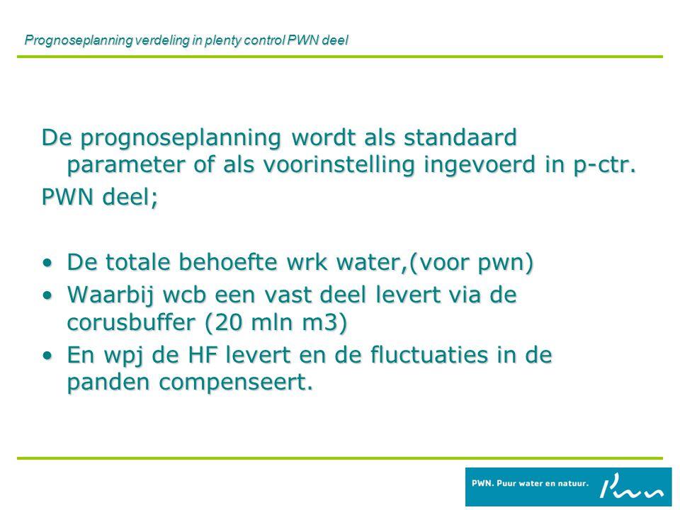 Prognoseplanning verdeling in plenty control PWN deel De prognoseplanning wordt als standaard parameter of als voorinstelling ingevoerd in p-ctr.