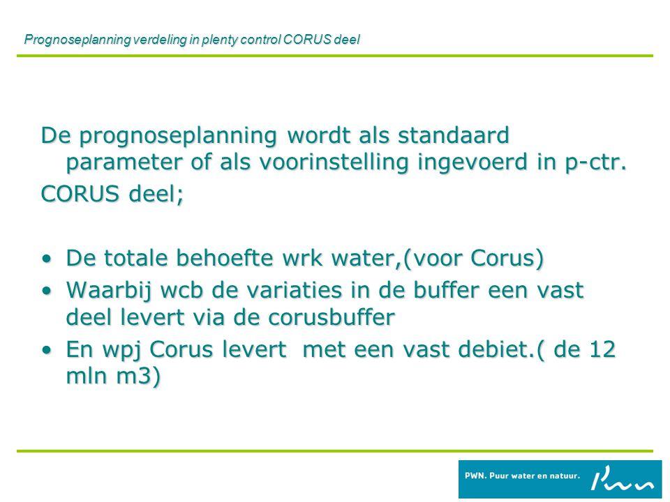 Prognoseplanning verdeling in plenty control CORUS deel De prognoseplanning wordt als standaard parameter of als voorinstelling ingevoerd in p-ctr.