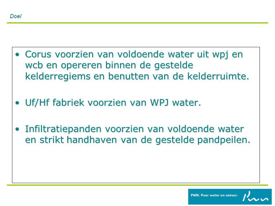 Leveringen WCB enWPJ Wat zijn de leveringen van WPJ en WCB