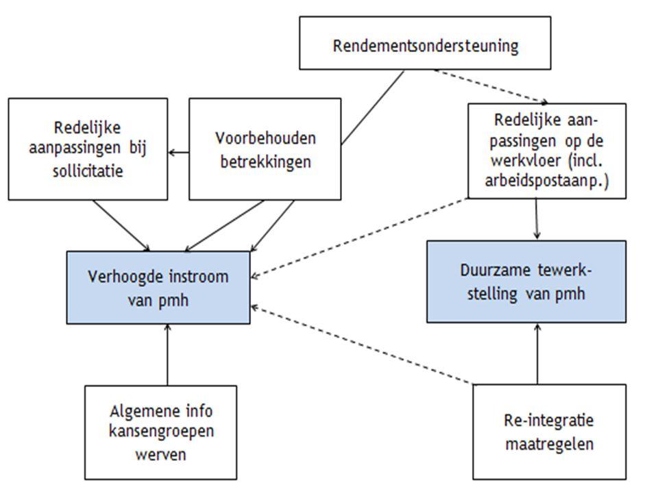 3. Analyse van huidige instrumenten