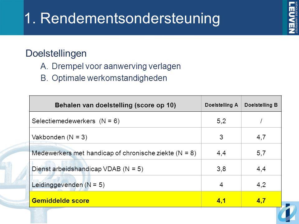 1. Rendementsondersteuning Doelstellingen A.Drempel voor aanwerving verlagen B.Optimale werkomstandigheden Behalen van doelstelling (score op 10) Doel