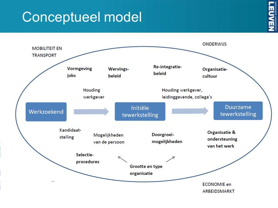 Conceptueel model