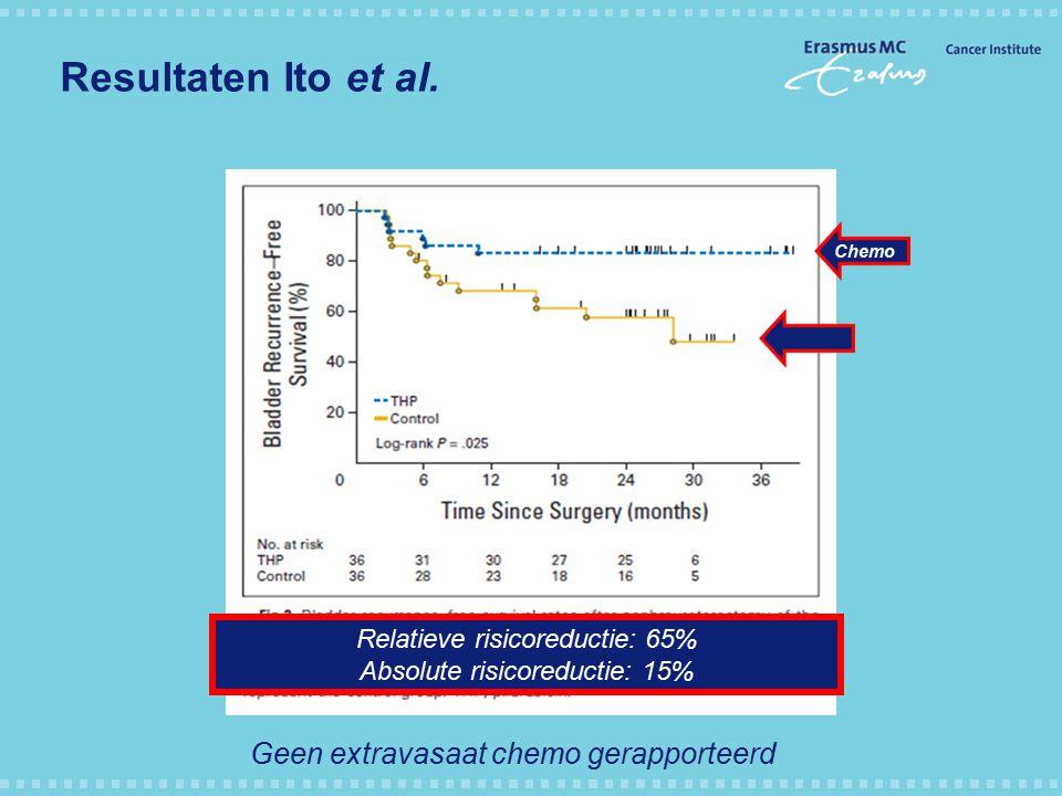 Resultaten Ito et al. Chemo Geen extravasaat chemo gerapporteerd Relatieve risicoreductie: 65% Absolute risicoreductie: 15%