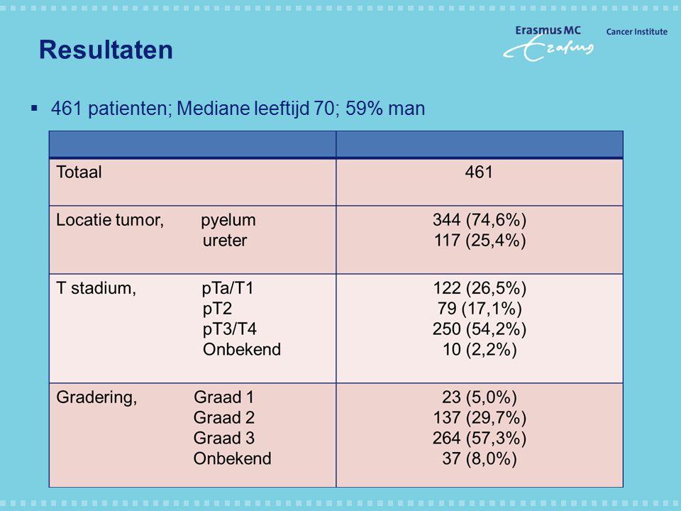 Resultaten  461 patienten; Mediane leeftijd 70; 59% man