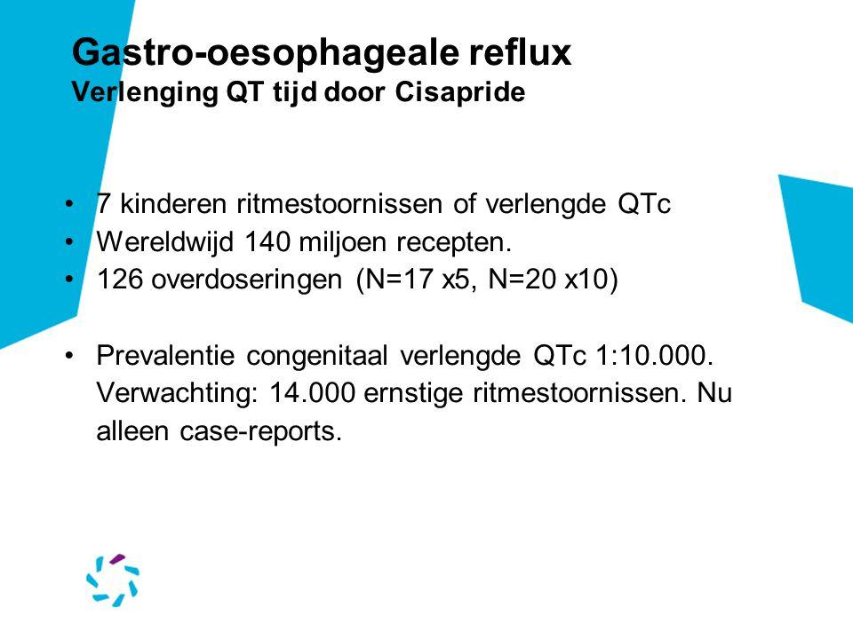 Gastro-oesophageale reflux Verlenging QT tijd door Cisapride 7 kinderen ritmestoornissen of verlengde QTc Wereldwijd 140 miljoen recepten. 126 overdos