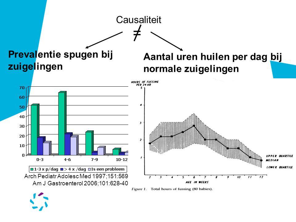 Prevalentie spugen bij zuigelingen Arch Pediatr Adolesc Med 1997;151:569-72 Am J Gastroenterol 2006;101:628-40 Aantal uren huilen per dag bij normale zuigelingen Causaliteit =