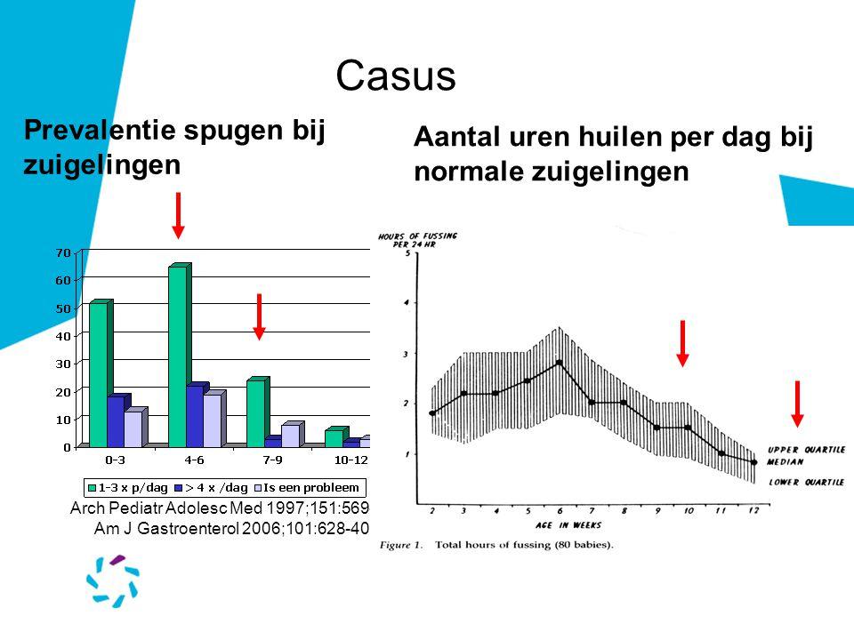 Prevalentie spugen bij zuigelingen Arch Pediatr Adolesc Med 1997;151:569-72 Am J Gastroenterol 2006;101:628-40 Aantal uren huilen per dag bij normale zuigelingen Casus