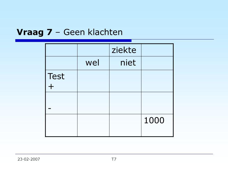 23-02-2007T7 Vraag 7 – Geen klachten ziekte wel niet Test + - 1000