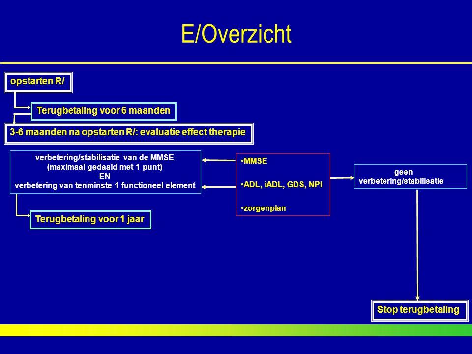 E/Overzicht Stop terugbetaling geen verbetering/stabilisatie opstarten R/ Terugbetaling voor 6 maanden verbetering/stabilisatie van de MMSE (maximaal