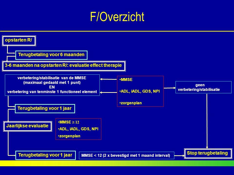 F/Overzicht Stop terugbetaling geen verbetering/stabilisatie opstarten R/ Terugbetaling voor 6 maanden verbetering/stabilisatie van de MMSE (maximaal
