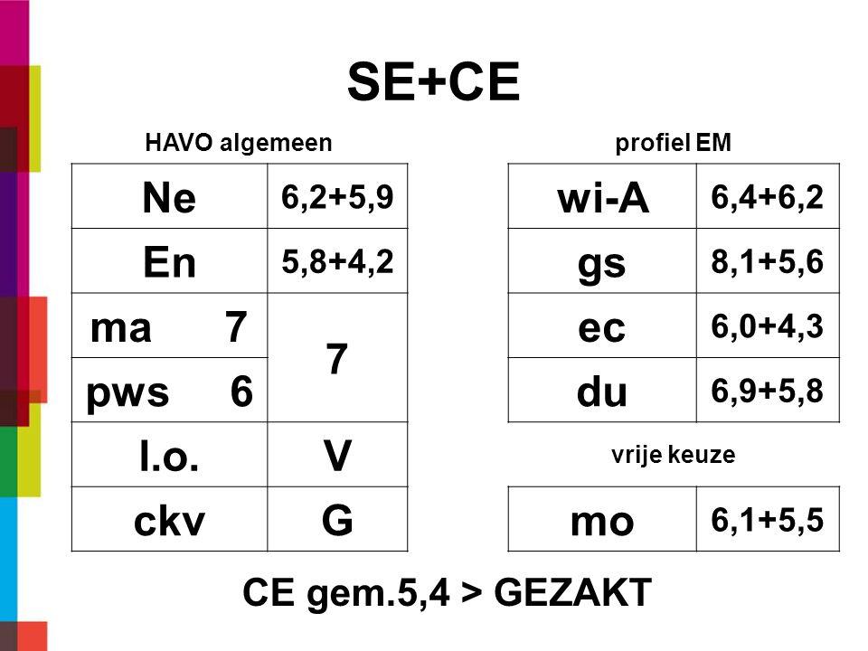 SE+CE HAVO algemeenprofiel EM Ne 6,2+5,9 wi-A 6,4+6,2 En 5,8+4,2 gs 8,1+5,6 ma 7 7 ec 6,0+4,3 pws 6du 6,9+5,8 l.o.V vrije keuze ckvGmo 6,1+5,5 CE gem.5,4 > GEZAKT