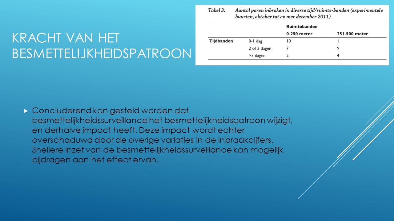CONCLUSIE  De besmettelijkheidssurveillance in Amstelveen heeft geen duidelijk positief effect gehad.